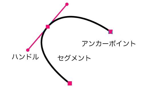 オブジェクトのアンカーポイント